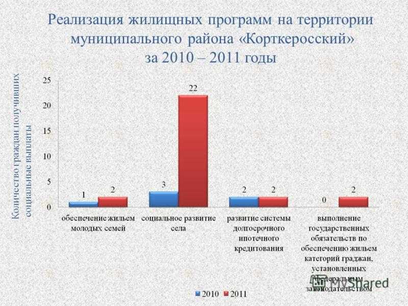 Реализация жилищных программ на территории муниципального района «Корткеросский» за 2010 – 2011 годы Количество граждан получивших социальные выплаты