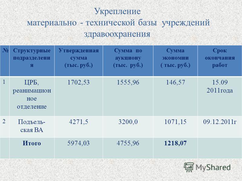 Укрепление материально - технической базы учреждений здравоохранения Структурные подразделени я Утвержденная сумма (тыс. руб.) Сумма по аукциону (тыс. руб.) Сумма экономии ( тыс. руб.) Срок окончания работ 1 ЦРБ, реанимацион ное отделение 1702,531555