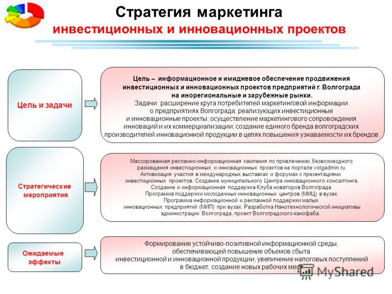 Стратегия маркетинга инвестиционных и инновационных проектов Стратегические мероприятия Массированная рекламно-информационная кампания по привлечению безвозмездного размещения инвестиционных и инновационных проектов на портале volgadmin.ru. Активизац