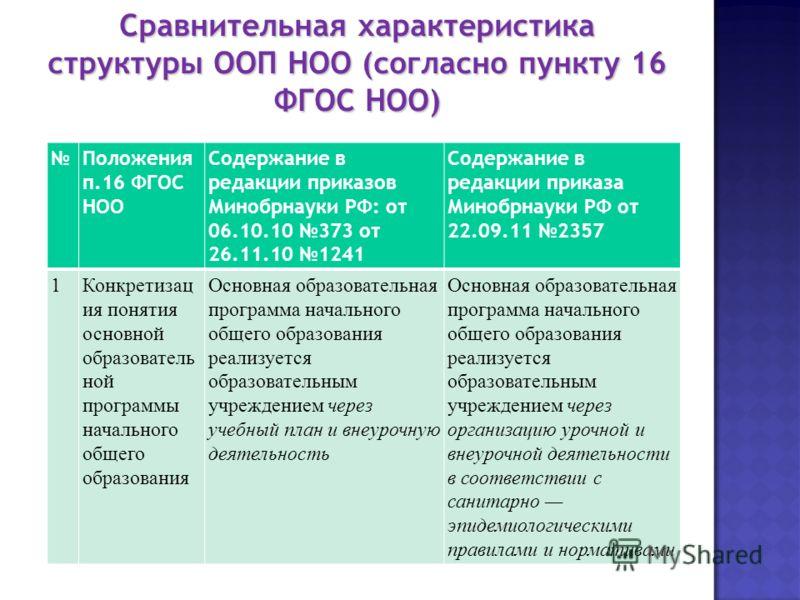 Сравнительная характеристика структуры ООП НОО (согласно пункту 16 ФГОС НОО) Сравнительная характеристика структуры ООП НОО (согласно пункту 16 ФГОС НОО) Положения п.16 ФГОС НОО Содержание в редакции приказов Минобрнауки РФ: от 06.10.10 373 от 26.11.