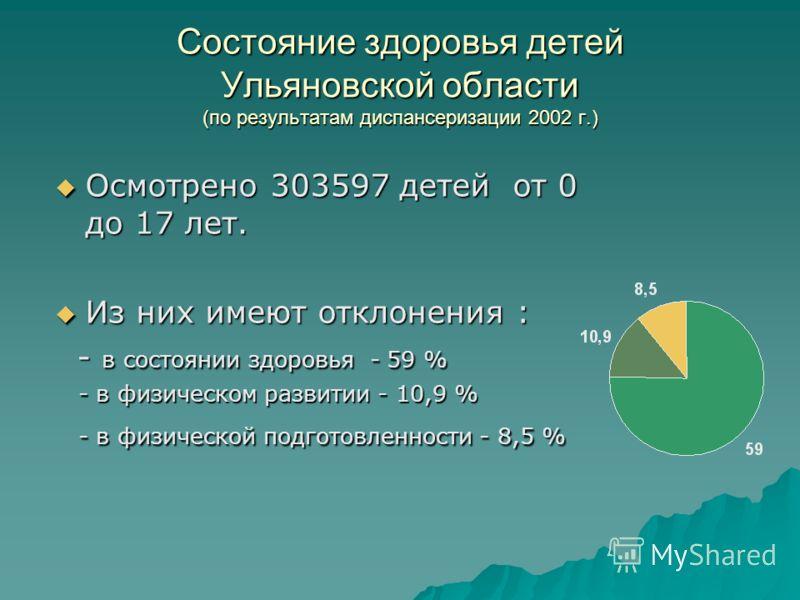Состояние здоровья детей Ульяновской области (по результатам диспансеризации 2002 г.) Осмотрено 303597 детей от 0 до 17 лет. Из них имеют отклонения :