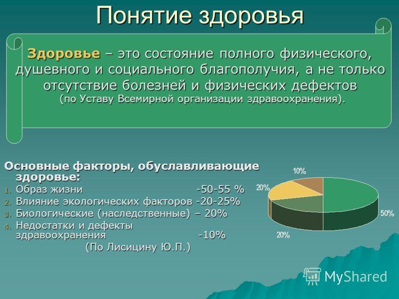 Понятие здоровья Основные факторы, обуславливающие здоровье: 1. Образ жизни -50-55 % 2. Влияние экологических факторов -20-25% 3. Биологические (насле