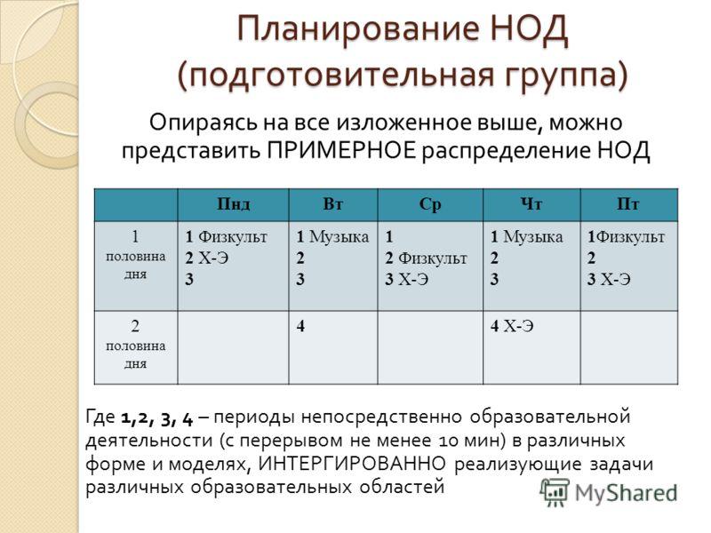 Планирование НОД ( подготовительная группа ) Опираясь на все изложенное выше, можно представить ПРИМЕРНОЕ распределение НОД Где 1,2, 3, 4 – периоды непосредственно образовательной деятельности ( с перерывом не менее 10 мин ) в различных форме и модел