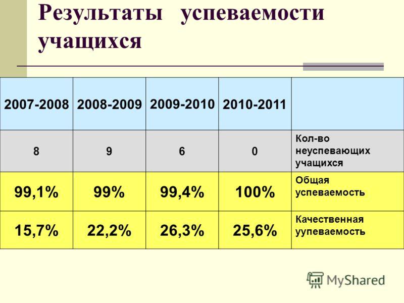 2007-2008 2008-2009 2009-20102010-2011 8960 Кол-во неуспевающих учащихся 99,1%99%99,4%100% Общая успеваемость 15,7%22,2%26,3%25,6% Качественная уупеваемость Результаты успеваемости учащихся