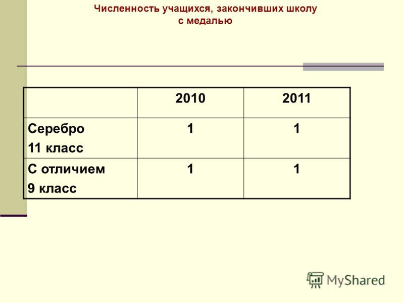 Численность учащихся, закончивших школу с медалью 20102011 Серебро 11 класс 11 С отличием 9 класс 11