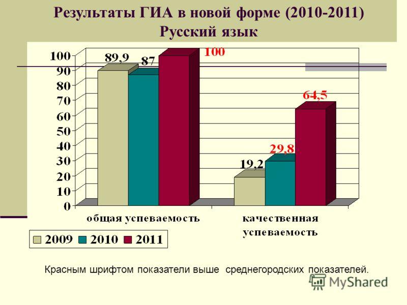 Результаты ГИА в новой форме (2010-2011) Русский язык Красным шрифтом показатели выше среднегородских показателей.