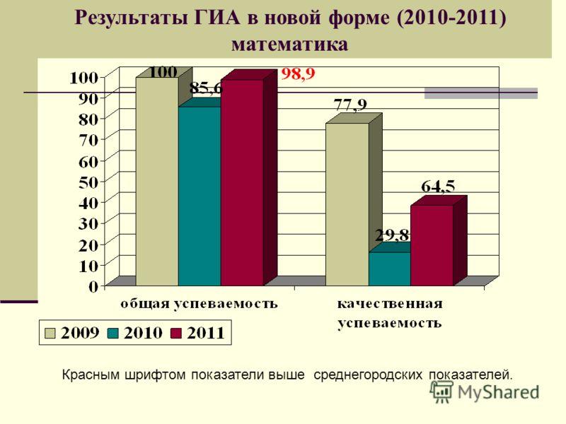 Результаты ГИА в новой форме (2010-2011) математика Красным шрифтом показатели выше среднегородских показателей.