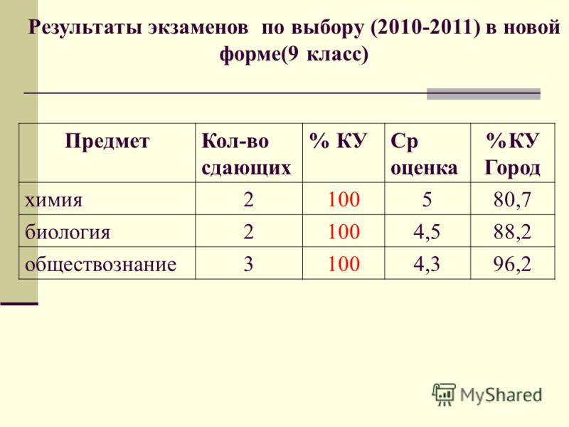 Результаты экзаменов по выбору (2010-2011) в новой форме(9 класс) ПредметКол-во сдающих % КУСр оценка %КУ Город химия2100580,7 биология21004,588,2 обществознание31004,396,2
