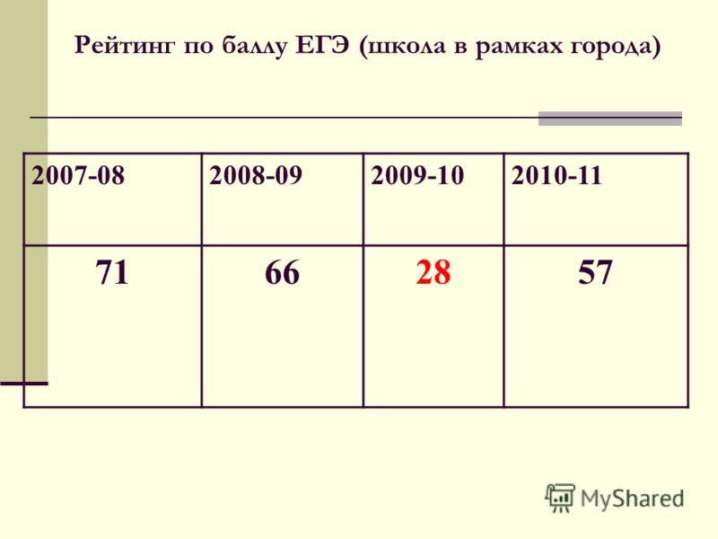 Рейтинг по баллу ЕГЭ (школа в рамках города) 2007-082008-092009-102010-11 71662857