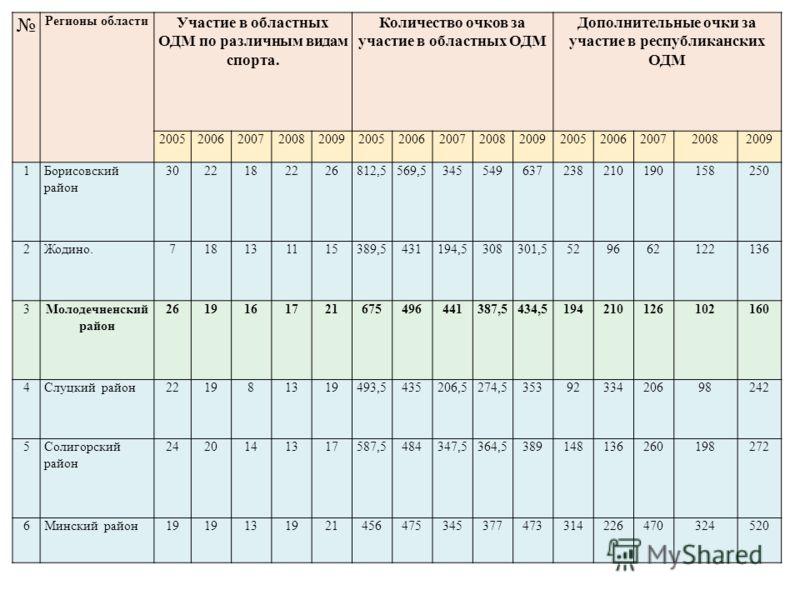 Регионы области Участие в областных ОДМ по различным видам спорта. Количество очков за участие в областных ОДМ Дополнительные очки за участие в республиканских ОДМ 200520062007200820092005200620072008200920052006200720082009 1Борисовский район 302218