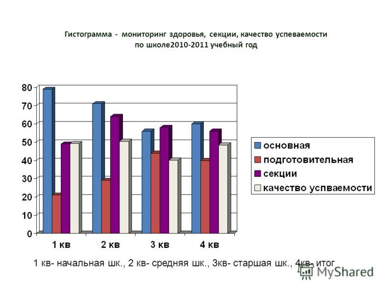 Гистограмма - мониторинг здоровья, секции, качество успеваемости по школе2010-2011 учебный год 1 кв- начальная шк., 2 кв- средняя шк., 3кв- старшая шк., 4кв- итог