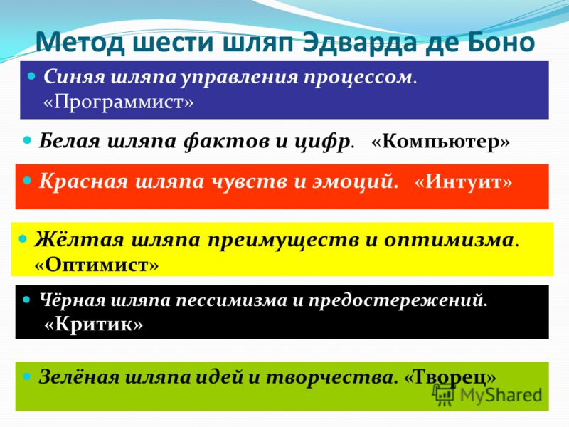 Метод шести шляп Эдварда де Боно Белая шляпа фактов и цифр. «Компьютер» Красная шляпа чувств и эмоций. «Интуит» Чёрная шляпа пессимизма и предостережений..«Критик» Жёлтая шляпа преимуществ и оптимизма. «Оптимист» Зелёная шляпа идей и творчества. «Тво