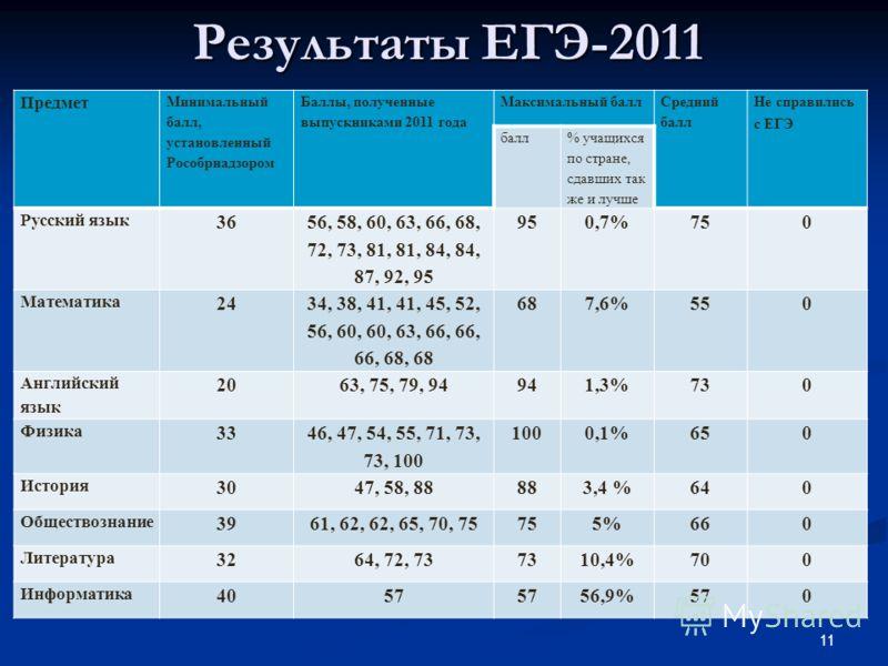 Результаты ЕГЭ-2011 Предмет Минимальный балл, установленный Рособрнадзором Баллы, полученные выпускниками 2011 года Максимальный балл Средний балл Не справились с ЕГЭ балл % учащихся по стране, сдавших так же и лучше Русский язык 36 56, 58, 60, 63, 6