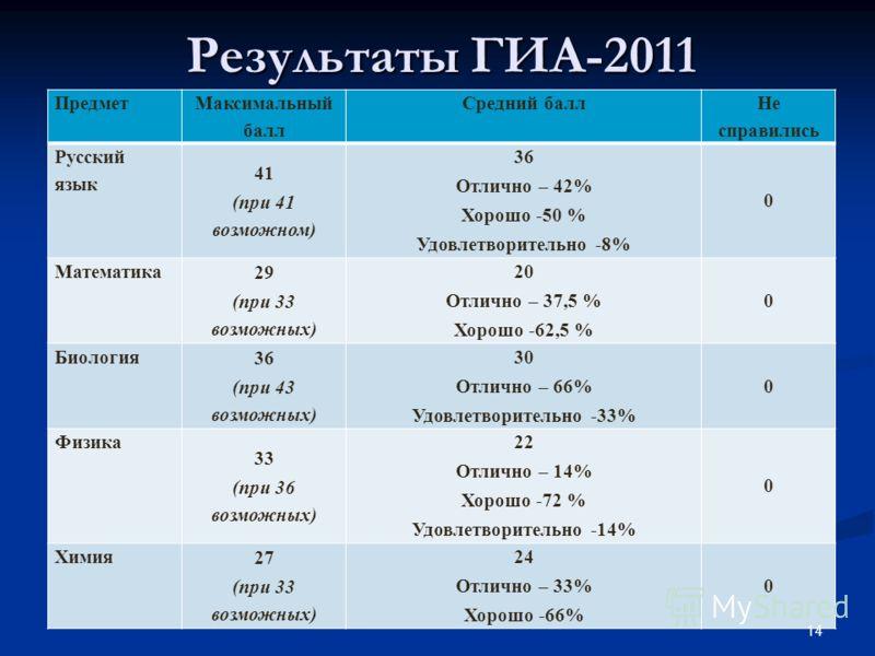 Результаты ГИА-2011 Предмет Максимальный балл Средний балл Не справились Русский язык 41 (при 41 возможном) 36 Отлично – 42% Хорошо -50 % Удовлетворительно -8% 0 Математика 29 (при 33 возможных) 20 Отлично – 37,5 % Хорошо -62,5 % 0 Биология 36 (при 4