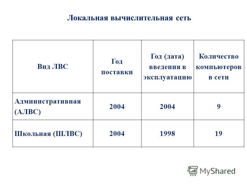 Локальная вычислительная сеть Вид ЛВС Год поставки Год (дата) введения в эксплуатацию Количество компьютеров в сети Административная (АЛВС) 2004 9 Школьная (ШЛВС)2004199819