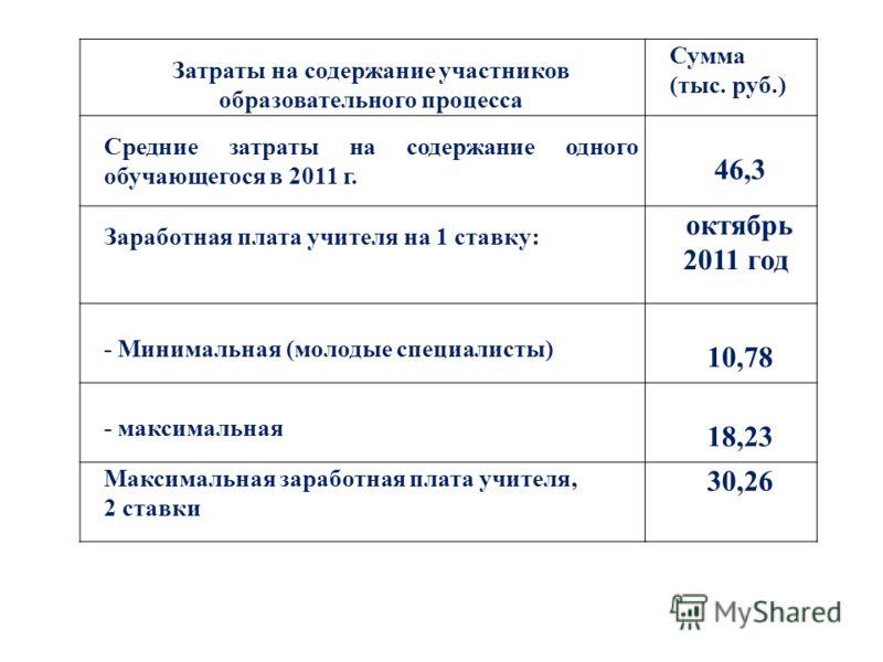 Затраты на содержание участников образовательного процесса Сумма (тыс. руб.) Средние затраты на содержание одного обучающегося в 2011 г. 46,3 Заработная плата учителя на 1 ставку: октябрь 2011 год - Минимальная (молодые специалисты) 10,78 - максималь