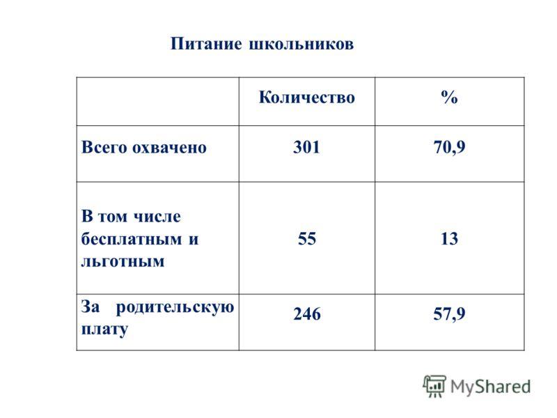 Питание школьников Количество% Всего охвачено30170,9 В том числе бесплатным и льготным 5513 За родительскую плату 24657,9