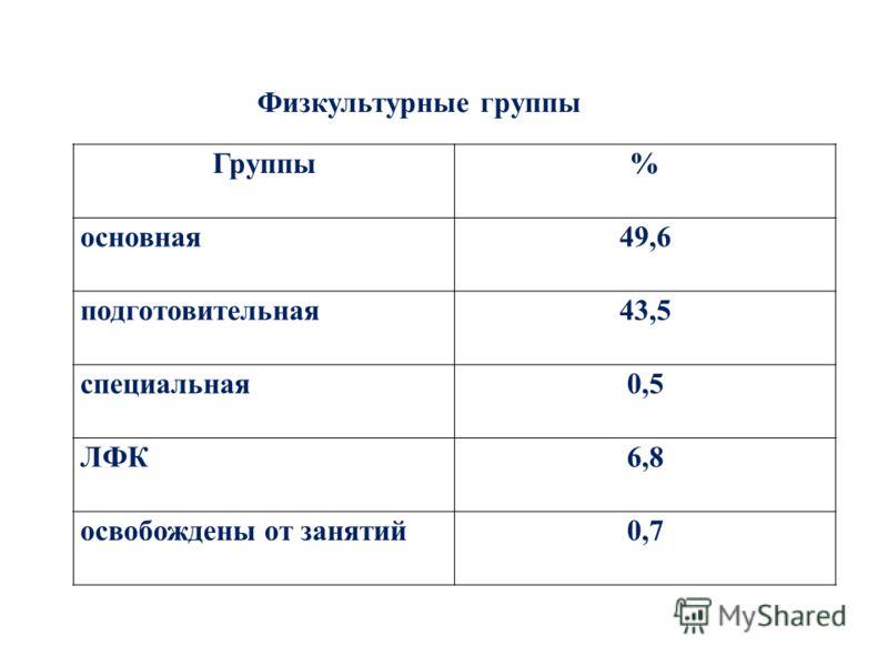 Физкультурные группы Группы% основная49,6 подготовительная43,5 специальная0,5 ЛФК6,8 освобождены от занятий0,7