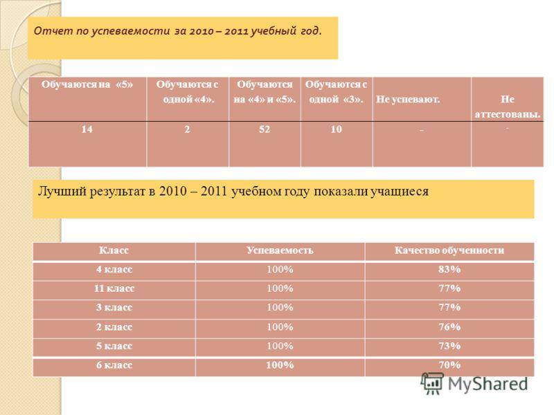 Отчет по успеваемости за 2010 – 2011 учебный год. Обучаются на «5» Обучаются с одной «4». Обучаются на «4» и «5». Обучаются с одной «3». Не успевают. Не аттестованы. 1425210- - Лучший результат в 2010 – 2011 учебном году показали учащиеся КлассУспева