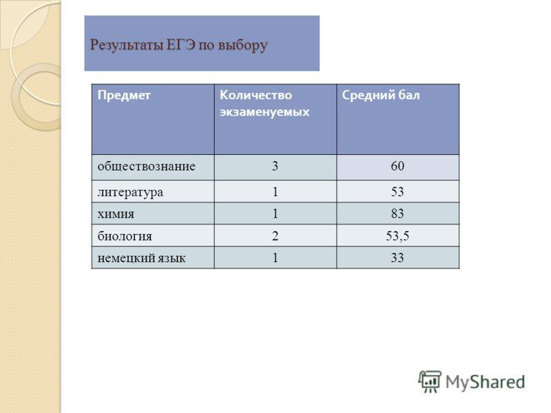 Результаты ЕГЭ по выбору ПредметКоличество экзаменуемых Средний бал обществознание360 литература153 химия183 биология253,5 немецкий язык133