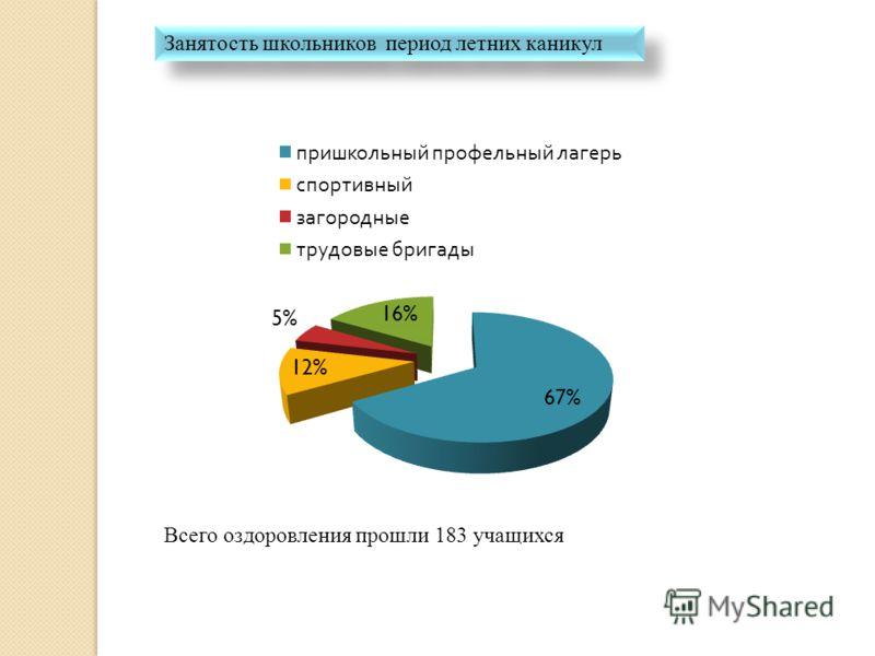 Занятость школьников период летних каникул Всего оздоровления прошли 183 учащихся