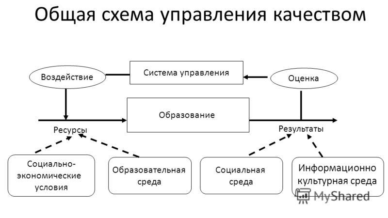 Образование Ресурсы Результаты Социально- экономические условия Информационно культурная среда Система управления Социальная среда Образовательная среда Оценка Воздействие Общая схема управления качеством