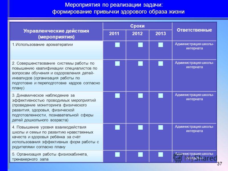 37 Управленческие действия (мероприятия) Сроки Ответственные 201120122013 1.Использование ароматерапии Администрация школы- интерната 2. Совершенствование системы работы по повышению квалификации специалистов по вопросам обучения и оздоровления детей