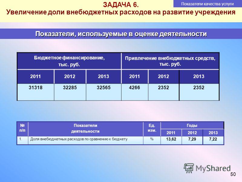 50 ЗАДАЧА 6. Увеличение доли внебюджетных расходов на развитие учреждения Показатели качества услуги Показатели, используемые в оценке деятельности Бюджетное финансирование, тыс. руб. Привлечение внебюджетных средств, тыс. руб. 2011201220132011201220