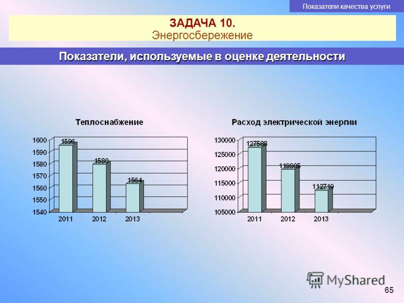 65 Показатели качества услуги Показатели, используемые в оценке деятельности ЗАДАЧА 10. Энергосбережение