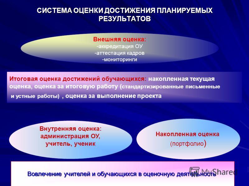 СИСТЕМА ОЦЕНКИ ДОСТИЖЕНИЯ ПЛАНИРУЕМЫХ РЕЗУЛЬТАТОВ Внешняя оценка: -аккредитация ОУ -аттестация кадров -мониторинги Внешняя оценка: -аккредитация ОУ -аттестация кадров -мониторинги Итоговая оценка достижений обучающихся: накопленная текущая оценка, оц