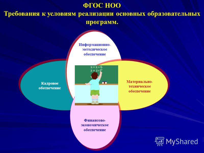 Информационно- методическое обеспечение Кадровое обеспечение Материально- техническое обеспечение ФГОС НОО Требования к условиям реализации основных образовательных программ. Финансово- экономическое обеспечение