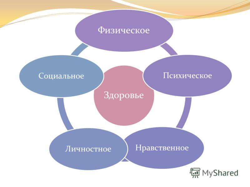 Здоровье Физическое ПсихическоеНравственноеЛичностноеСоциальное