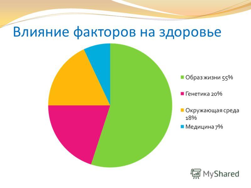 Влияние факторов на здоровье