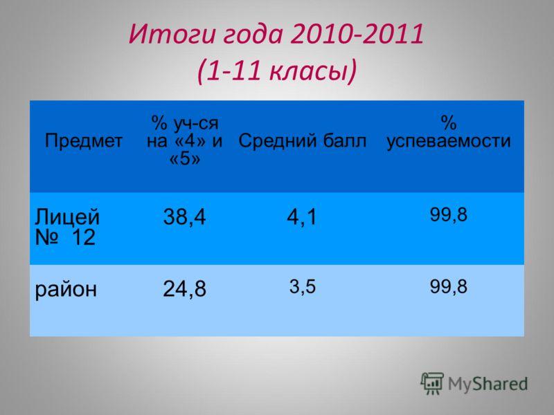 Итоги года 2010-2011 (1-11 класы) Предмет % уч-ся на «4» и «5» Средний балл % успеваемости Лицей 12 38,44,1 99,8 район24,8 3,599,8