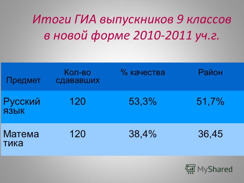 Итоги ГИА выпускников 9 классов в новой форме 2010-2011 уч.г. Предмет Кол-во сдававших % качестваРайон Русский язык 12053,3%51,7% Матема тика 12038,4%36,45