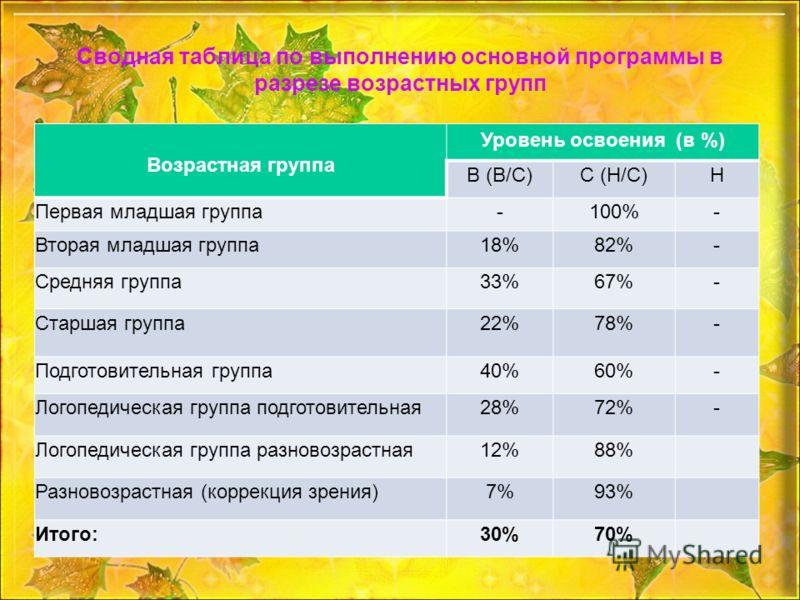 Сводная таблица по выполнению основной программы в разрезе возрастных групп Возрастная группа Уровень освоения (в %) В (В/С)С (Н/С)Н Первая младшая группа-100%- Вторая младшая группа18%82%- Средняя группа33%67%- Старшая группа22%78%- Подготовительная