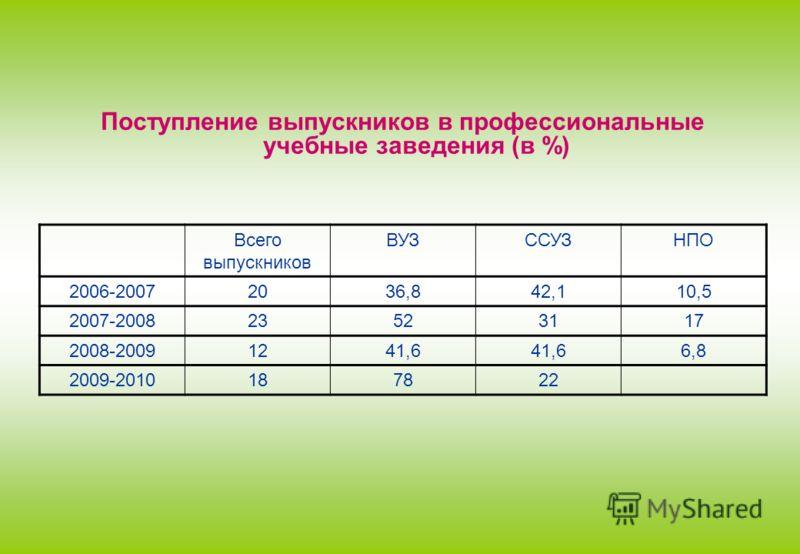 Поступление выпускников в профессиональные учебные заведения (в %) Всего выпускников ВУЗССУЗНПО 2006-20072036,842,110,5 2007-200823523117 2008-20091241,6 6,8 2009-2010187822