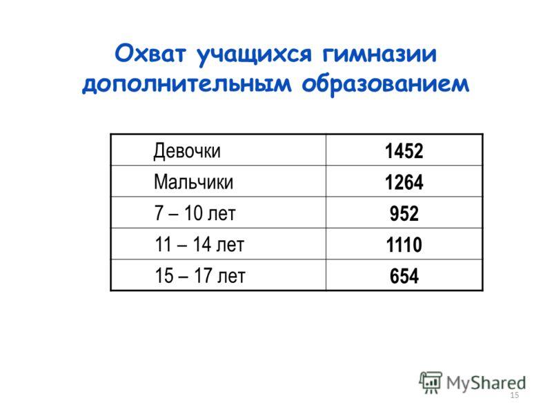 15 Охват учащихся гимназии дополнительным образованием Девочки 1452 Мальчики 1264 7 – 10 лет 952 11 – 14 лет 1110 15 – 17 лет 654