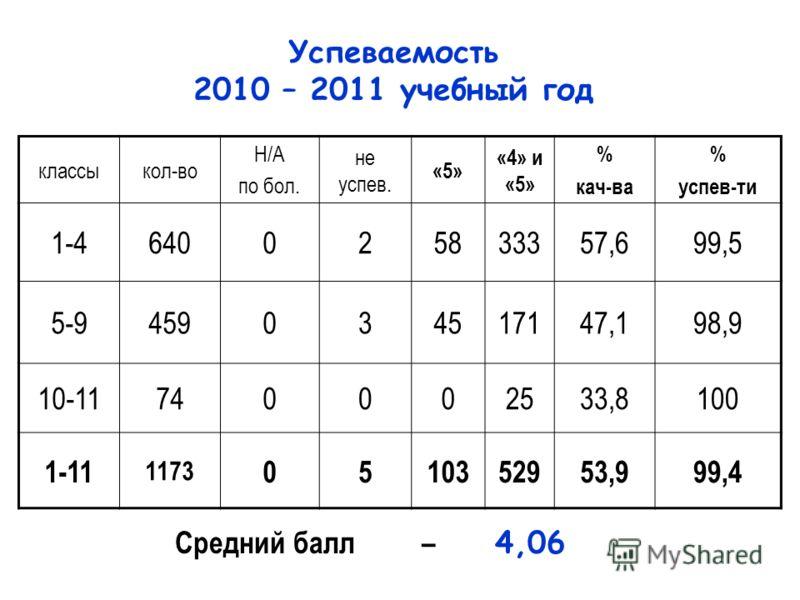 классыкол-во Н/А по бол. не успев. «5» «4» и «5» % кач-ва % успев-ти 1-4640025833357,699,5 5-9459034517147,198,9 10-11740002533,8100 1-11 1173 0510352953,999,4 Средний балл – 4,06 Успеваемость 2010 – 2011 учебный год