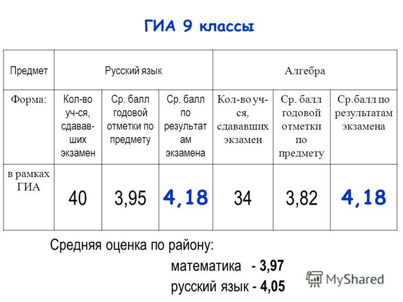 ПредметРусский язык Алгебра Форма: Кол-во уч-ся, сдавав- ших экзамен Ср. балл годовой отметки по предмету Ср. балл по результат ам экзамена Кол-во уч- ся, сдававших экзамен Ср. балл годовой отметки по предмету Ср.балл по результатам экзамена в рамках