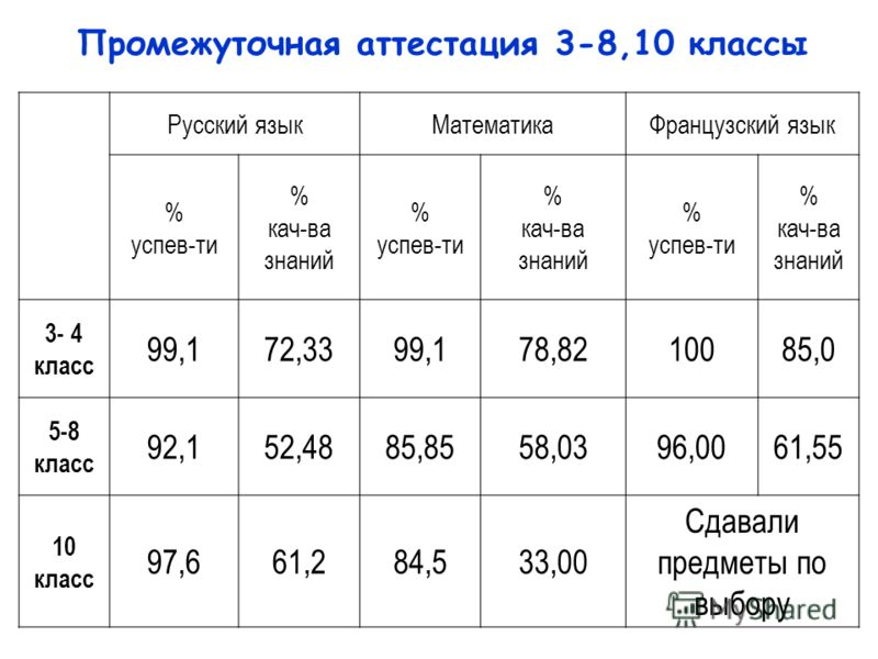 Русский языкМатематикаФранцузский язык % успев-ти % кач-ва знаний % успев-ти % кач-ва знаний % успев-ти % кач-ва знаний 3- 4 класс 99,172,3399,178,8210085,0 5-8 класс 92,152,4885,8558,0396,0061,55 10 класс 97,661,284,533,00 Сдавали предметы по выбору