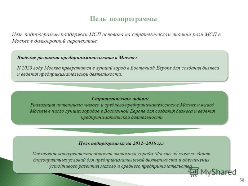 Цель подпрограммы Цель подпрограммы поддержки МСП основана на стратегическом видении роли МСП в Москве в долгосрочной перспективе: Видение развития предпринимательства в Москве: К 2020 году Москва превратится в лучший город в Восточной Европе для соз