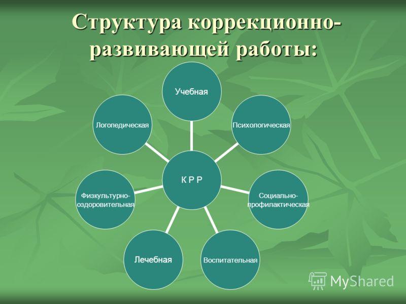 Структура коррекционно- развивающей работы: Структура коррекционно- развивающей работы: К Р Р УчебнаяПсихологическая Социально- профилактическая ВоспитательнаяЛечебная Физкультурно- оздоровительная Логопедическая