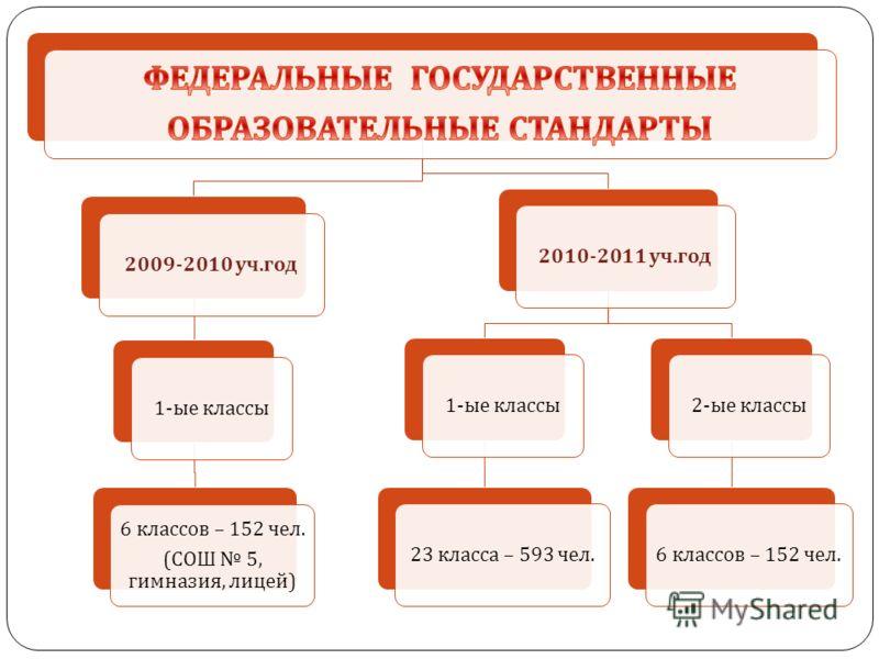 2009-2010 уч. год 1- ые классы 6 классов – 152 чел. ( СОШ 5, гимназия, лицей ) 2010-2011 уч. год 1- ые классы 23 класса – 593 чел.2- ые классы 6 классов – 152 чел.