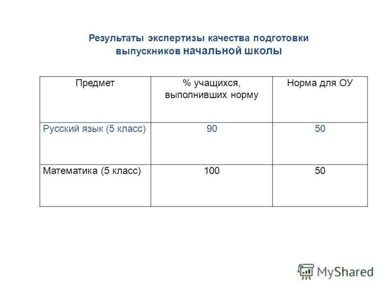 Предмет% учащихся, выполнивших норму Норма для ОУ Русский язык (5 класс)9050 Математика (5 класс)10050 Результаты экспертизы качества подготовки выпускников начальной школы