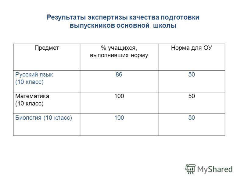 Предмет% учащихся, выполнивших норму Норма для ОУ Русский язык (10 класс) 8650 Математика (10 класс) 10050 Биология (10 класс)10050 Результаты экспертизы качества подготовки выпускников основной школы