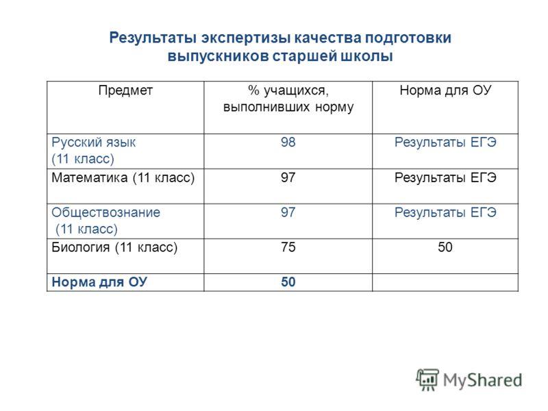 Предмет% учащихся, выполнивших норму Норма для ОУ Русский язык (11 класс) 98Результаты ЕГЭ Математика (11 класс)97Результаты ЕГЭ Обществознание (11 класс) 97Результаты ЕГЭ Биология (11 класс)7550 Норма для ОУ50 Результаты экспертизы качества подготов