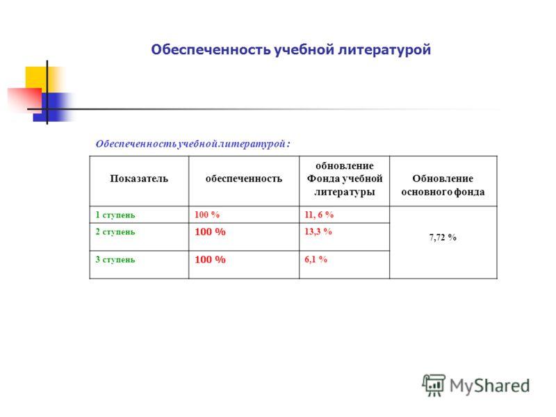 Обеспеченность учебной литературой Обеспеченность учебной литературой : Показательобеспеченность обновление Фонда учебной литературы Обновление основного фонда 1 ступень100 %11, 6 % 7,72 % 2 ступень 100 % 13,3 % 3 ступень 100 % 6,1 %