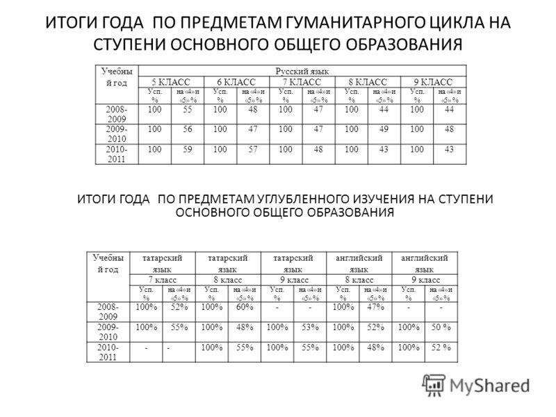 ИТОГИ ГОДА ПО ПРЕДМЕТАМ ГУМАНИТАРНОГО ЦИКЛА НА СТУПЕНИ ОСНОВНОГО ОБЩЕГО ОБРАЗОВАНИЯ Учебны й год Русский язык 5 КЛАСС6 КЛАСС7 КЛАСС8 КЛАСС9 КЛАСС Усп. % на «4» и «5» % Усп. % на «4» и «5» % Усп. % на «4» и «5» % Усп. % на «4» и «5» % Усп. % на «4» и