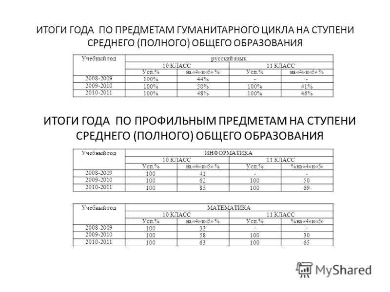 ИТОГИ ГОДА ПО ПРЕДМЕТАМ ГУМАНИТАРНОГО ЦИКЛА НА СТУПЕНИ СРЕДНЕГО (ПОЛНОГО) ОБЩЕГО ОБРАЗОВАНИЯ Учебный годрусский язык 10 КЛАСС11 КЛАСС Усп.%на «4» и «5» %Усп.%на «4» и «5» % 2008-2009 100%44%-- 2009-2010 100%50%100%41% 2010-2011 100%48%100%46% ИТОГИ Г